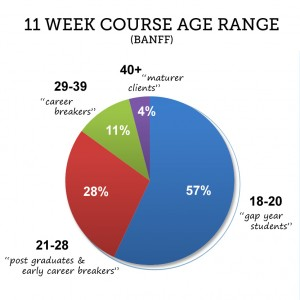 Banff ski and snowboard instructor course ages