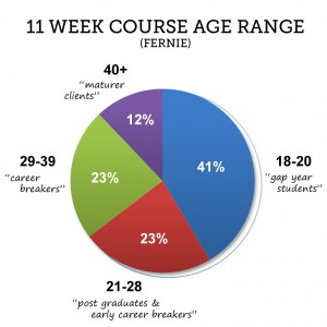 Fernie instructor course age range