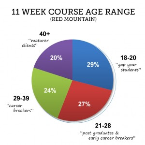 Snowboard and ski instructor course ages Red Mountain