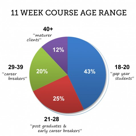 ski instructor course age range